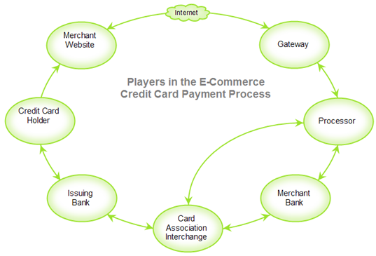 credit card processing   main street merchant solutionsthe diagram below highlights the main players in the internet e commerce payment processing cycle